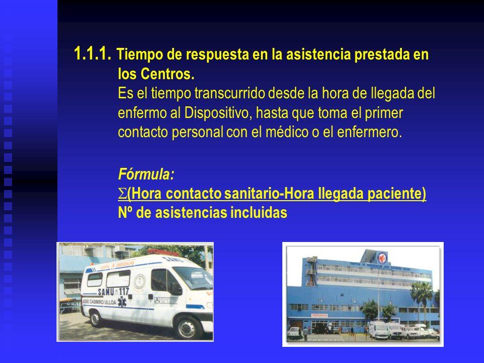 1.1.1. Tiempo de respuesta en la asistencia prestada en los Centros. Es el tiempo transcurrido desde la hora de llegada del enfermo al Dispositivo, ha