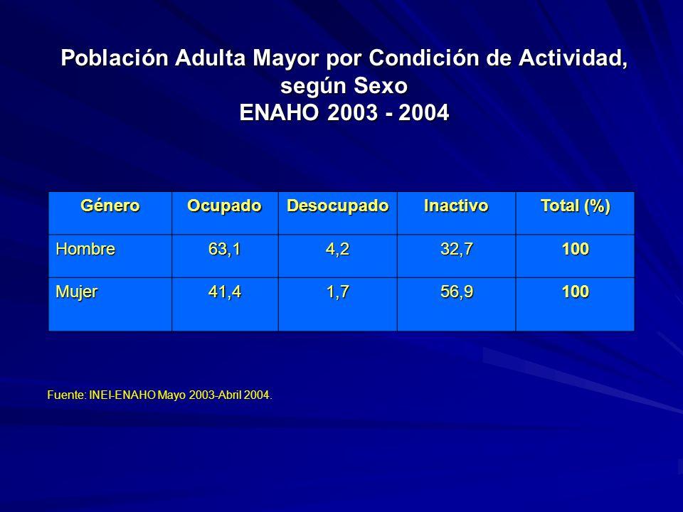 Población Adulta Mayor por Condición de Actividad, según Sexo ENAHO 2003 - 2004 GéneroOcupadoDesocupadoInactivo Total (%) Hombre63,14,232,7100 Mujer41,41,756,9100 Fuente: INEI-ENAHO Mayo 2003-Abril 2004.