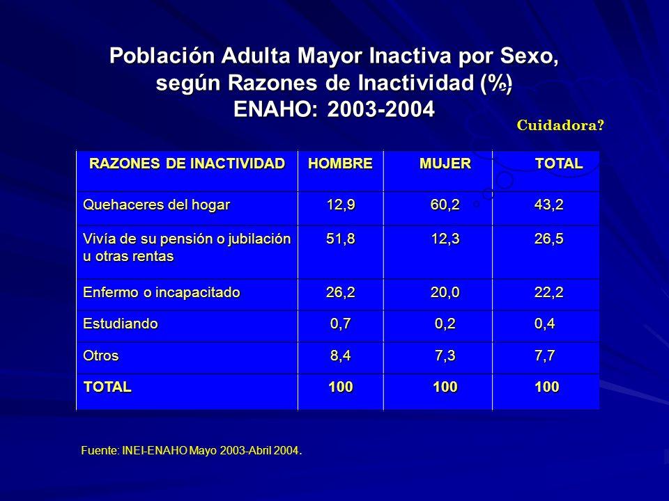 Población Adulta Mayor Inactiva por Sexo, según Razones de Inactividad (%) ENAHO: 2003-2004 RAZONES DE INACTIVIDAD HOMBREMUJERTOTAL Quehaceres del hogar 12,960,243,2 Vivía de su pensión o jubilación u otras rentas 51,812,326,5 Enfermo o incapacitado 26,220,022,2 Estudiando0,70,20,4 Otros8,47,37,7 TOTAL100100100 Fuente: INEI-ENAHO Mayo 2003-Abril 2004.