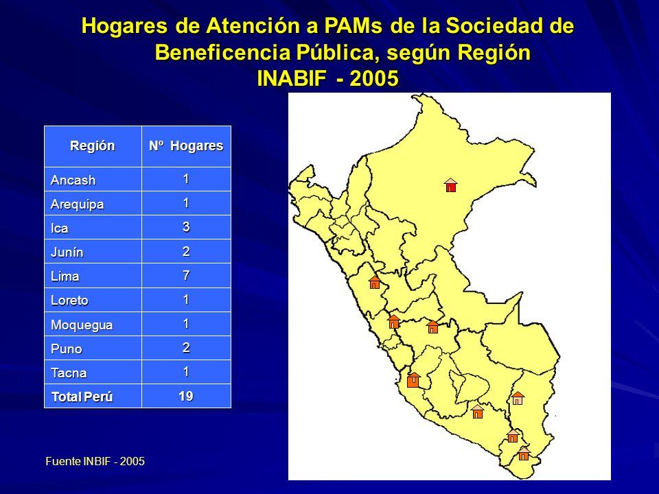 19 Total Perú 1Tacna 2Puno 1Moquegua 1Loreto 7Lima 2Junín 3Ica 1Arequipa 1Ancash Nº Hogares Región Hogares de Atención a PAMs de la Sociedad de Beneficencia Pública, según Región INABIF - 2005 Fuente INBIF - 2005