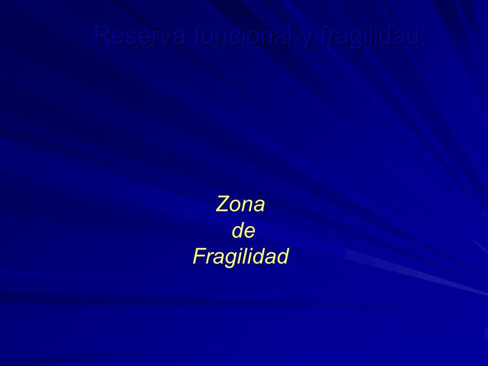 Reserva funcional y fragilidad Zona de Fragilidad Umbral de discapacidad