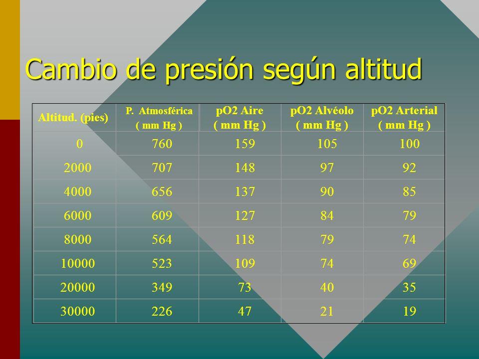 Cambio de presión según altitud 4000 Altitud. (pies) P. Atmosférica ( mm Hg ) pO2 Aire ( mm Hg ) pO2 Alvéolo ( mm Hg ) pO2 Arterial ( mm Hg ) 0 760 15