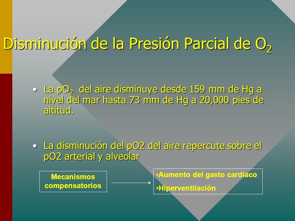 Disminución de la Presión Parcial de O 2 La pO 2 del aire disminuye desde 159 mm de Hg a nivel del mar hasta 73 mm de Hg a 20,000 pies de altitud.La p
