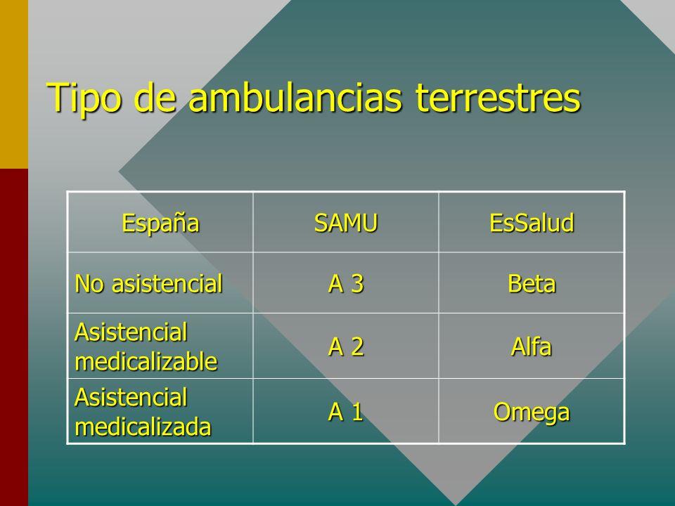 Tipo de ambulancias terrestres EspañaSAMUEsSalud No asistencial A 3 Beta Asistencial medicalizable A 2 Alfa Asistencial medicalizada A 1 Omega