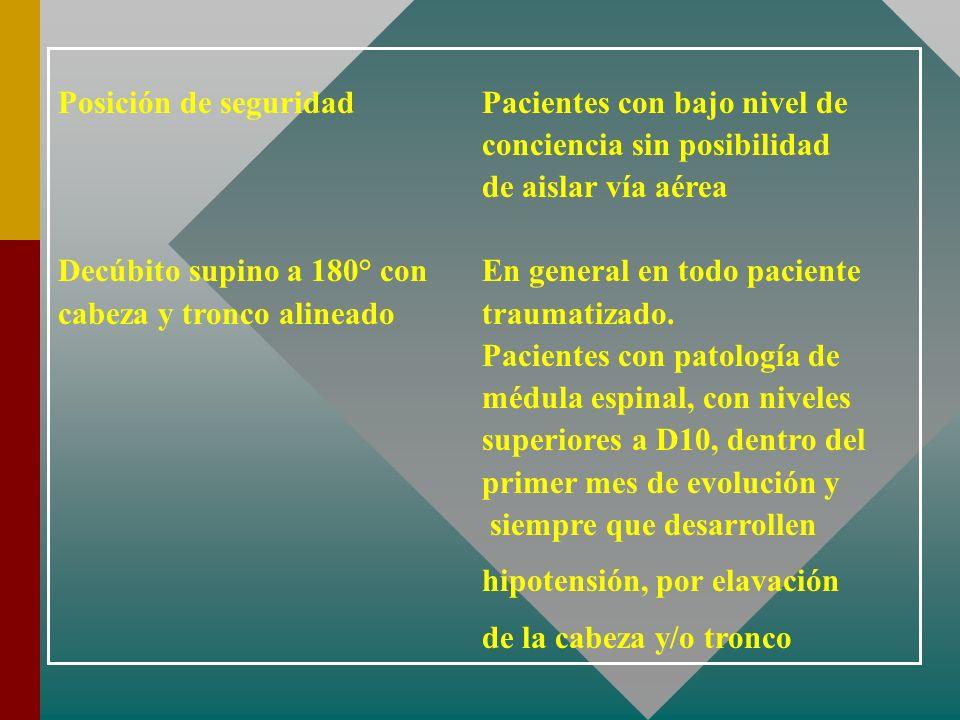 Posición de seguridad Pacientes con bajo nivel de conciencia sin posibilidad de aislar vía aérea Decúbito supino a 180° con En general en todo pacient