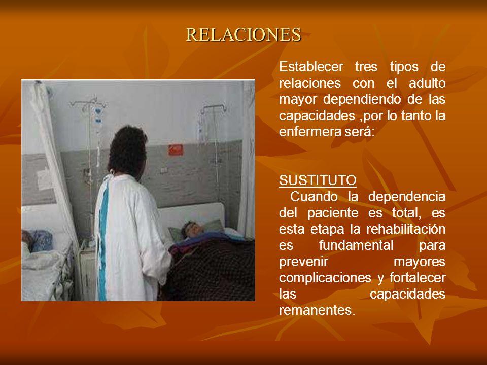 RELACIONES Establecer tres tipos de relaciones con el adulto mayor dependiendo de las capacidades,por lo tanto la enfermera será: SUSTITUTO Cuando la