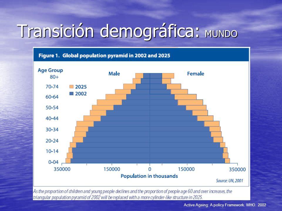 Transición demográfica: MUNDO Active Ageing: A policy Framework. WHO. 2002