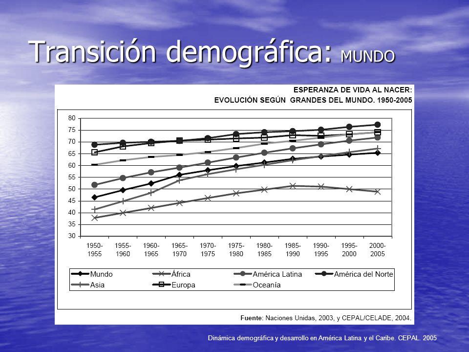 Transición demográfica: MUNDO Dinámica demográfica y desarrollo en América Latina y el Caribe. CEPAL. 2005