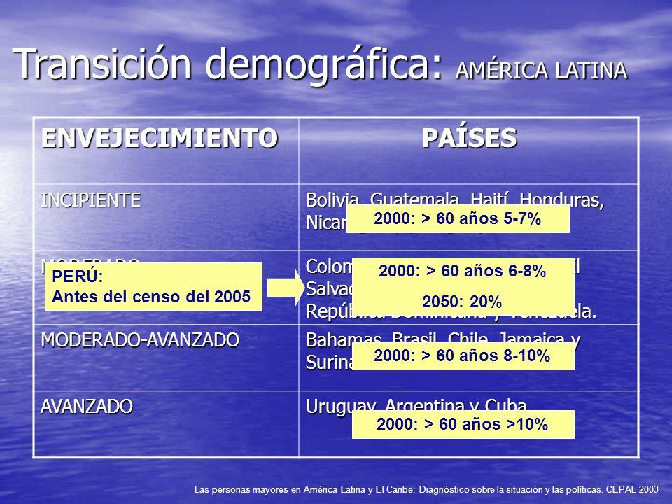 Transición demográfica: AMÉRICA LATINA ENVEJECIMIENTOPAÍSES INCIPIENTE Bolivia, Guatemala, Haití, Honduras, Nicaragua y paraguay. MODERADO Colombia, C