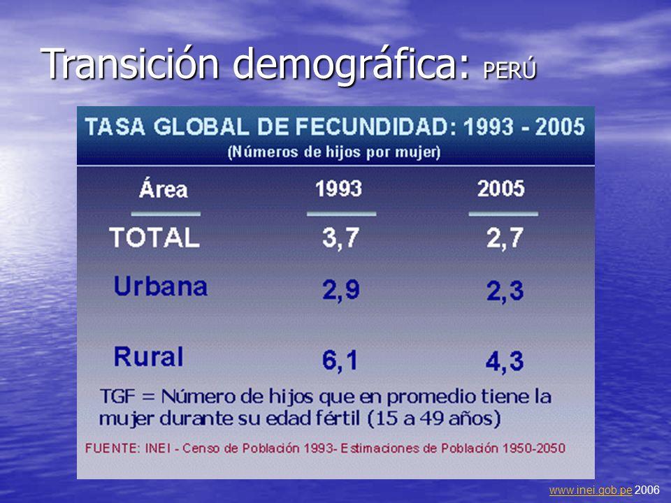 Transición demográfica: PERÚ www.inei.gob.pewww.inei.gob.pe 2006