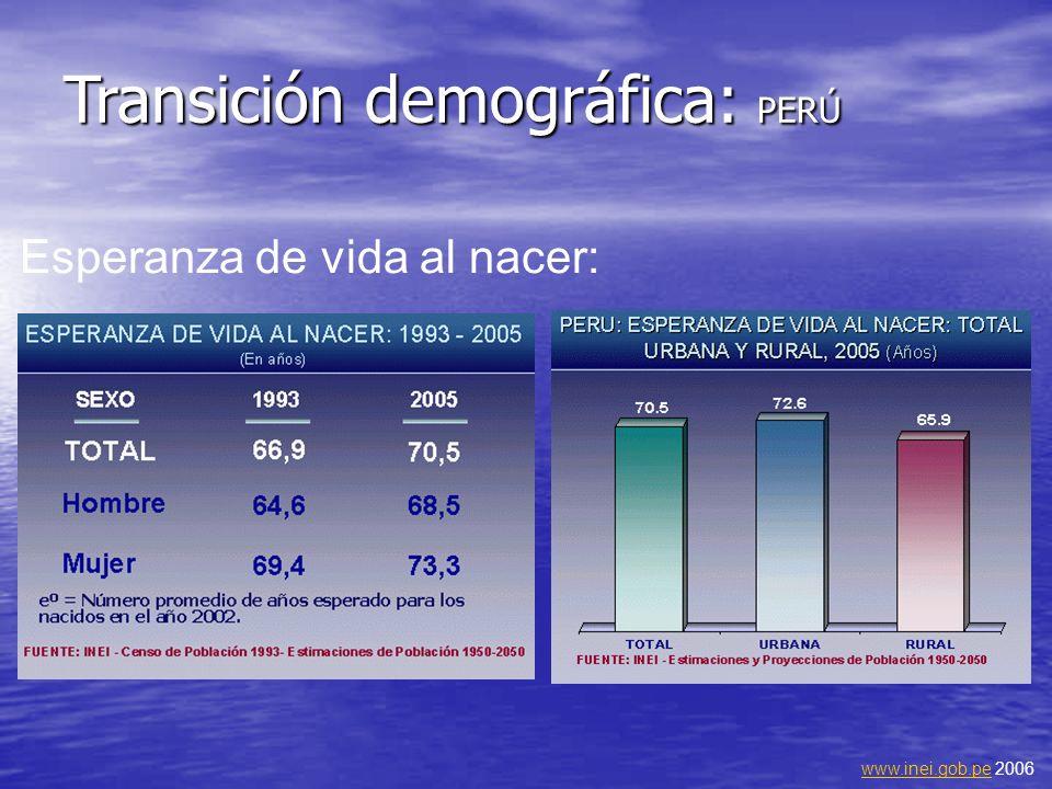 Transición demográfica: PERÚ Esperanza de vida al nacer: www.inei.gob.pewww.inei.gob.pe 2006