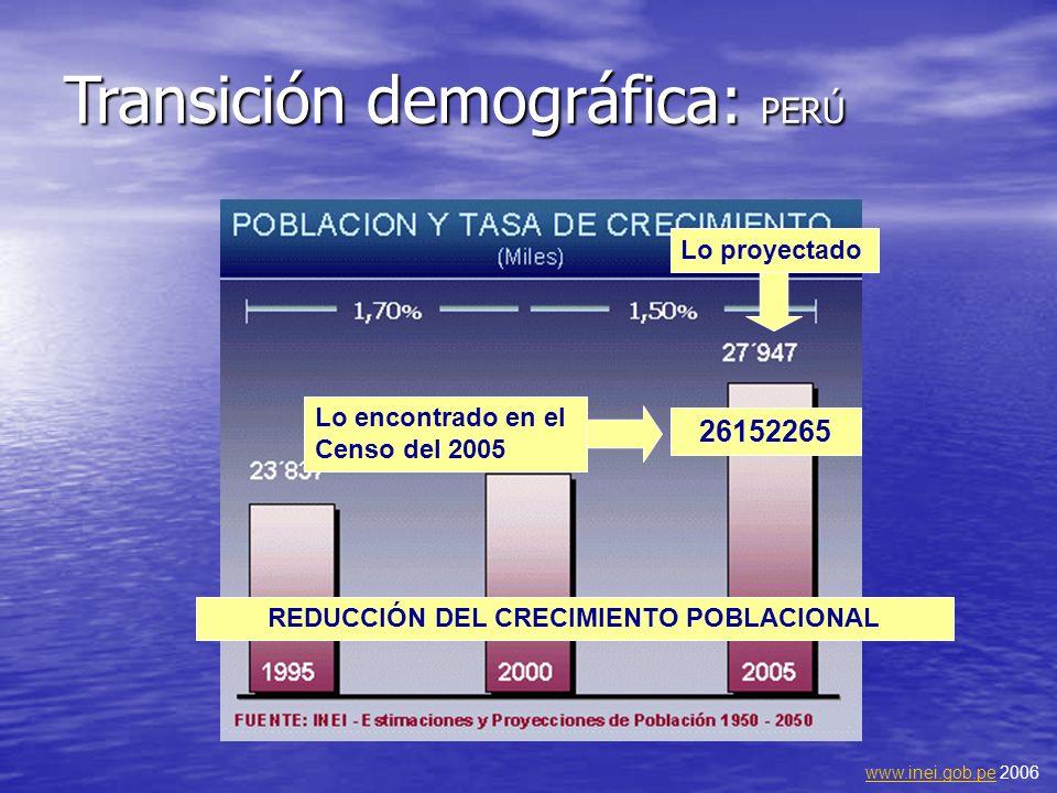 Transición demográfica: PERÚ 26152265 www.inei.gob.pewww.inei.gob.pe 2006 Lo proyectado Lo encontrado en el Censo del 2005 REDUCCIÓN DEL CRECIMIENTO P