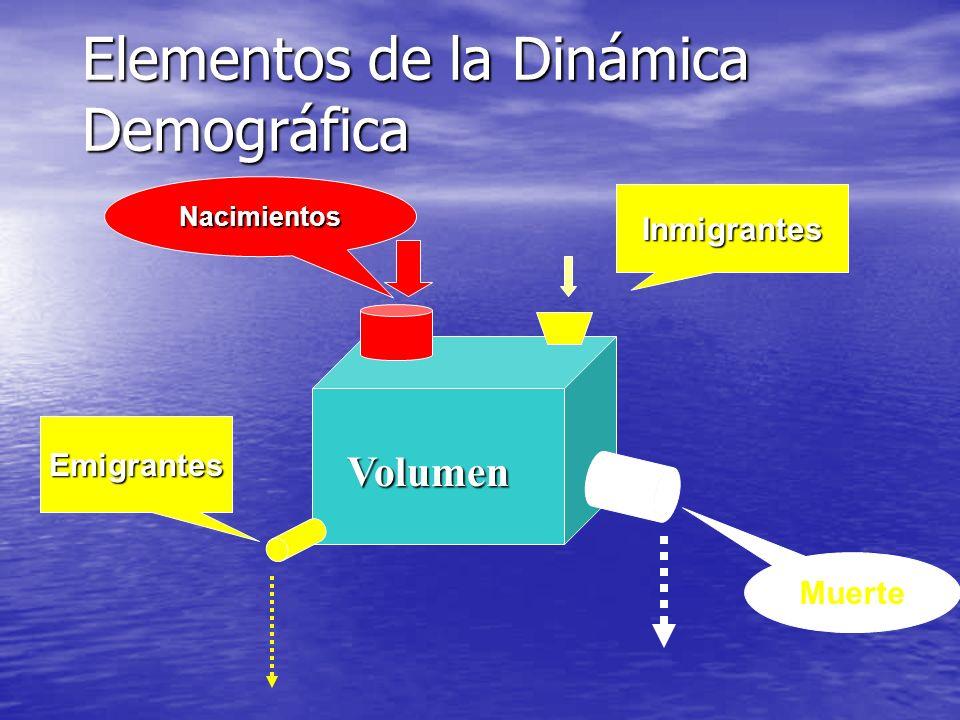 Elementos de la Dinámica Demográfica Volumen Nacimientos Inmigrantes Emigrantes Muerte
