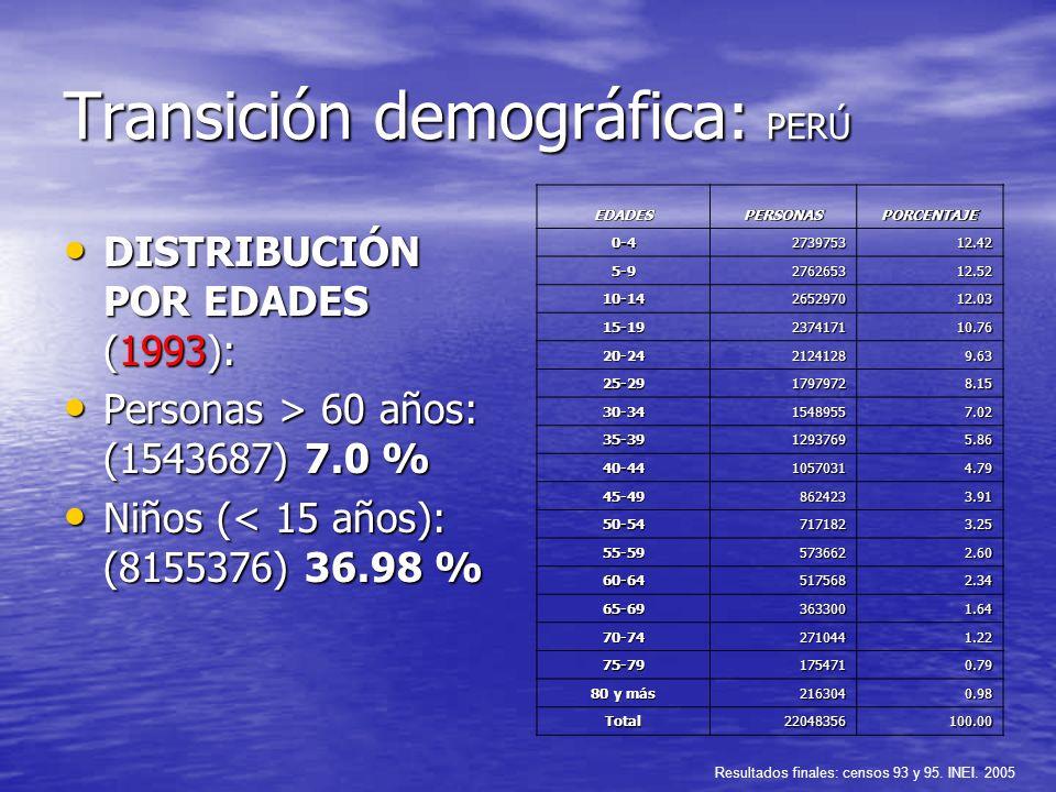 Transición demográfica: PERÚ DISTRIBUCIÓN POR EDADES (1993): DISTRIBUCIÓN POR EDADES (1993): Personas > 60 años: (1543687) 7.0 % Personas > 60 años: (
