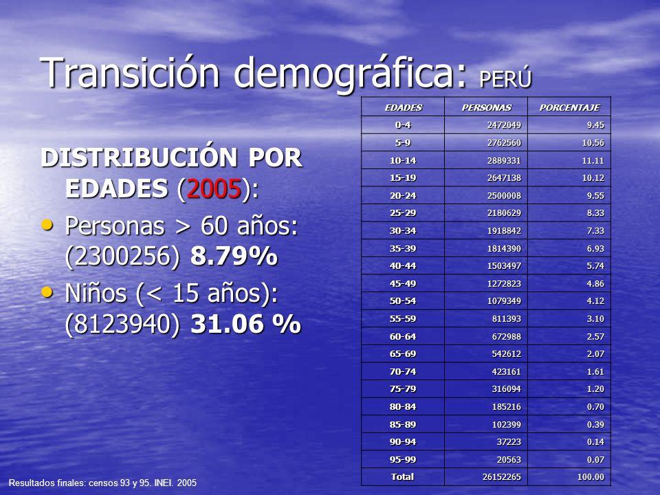Transición demográfica: PERÚ DISTRIBUCIÓN POR EDADES (2005): Personas > 60 años: (2300256) 8.79% Personas > 60 años: (2300256) 8.79% Niños (< 15 años)