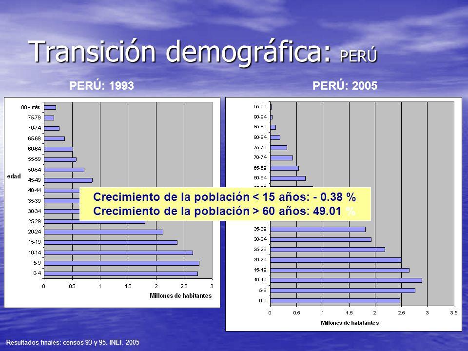 Transición demográfica: PERÚ PERÚ: 1993PERÚ: 2005 Resultados finales: censos 93 y 95. INEI. 2005 Crecimiento de la población < 15 años: - 0.38 % Creci