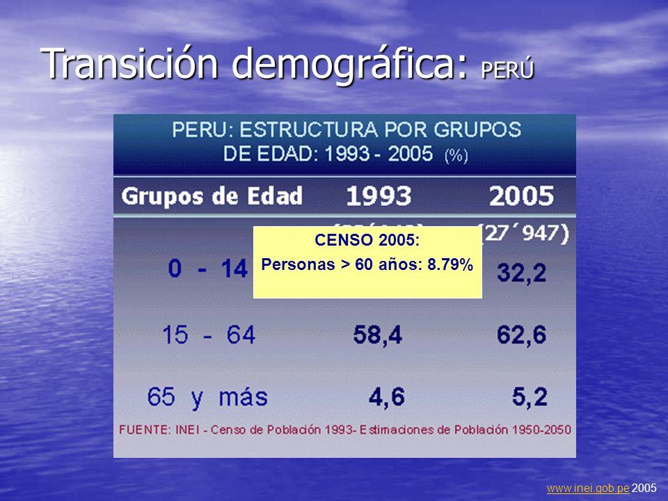 Transición demográfica: PERÚ CENSO 2005: Personas > 60 años: 8.79% www.inei.gob.pewww.inei.gob.pe 2005