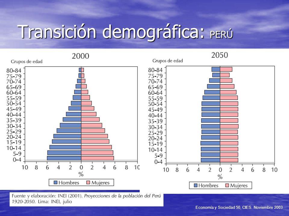 Transición demográfica: PERÚ Economía y Sociedad 50, CIES. Noviembre 2003