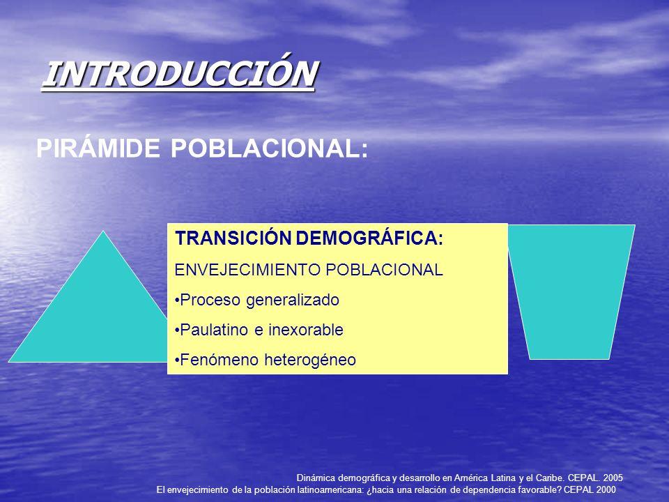 INTRODUCCIÓN PIRÁMIDE POBLACIONAL: El envejecimiento de la población latinoamericana: ¿hacia una relación de dependencia favorable? CEPAL 2000 TRANSIC