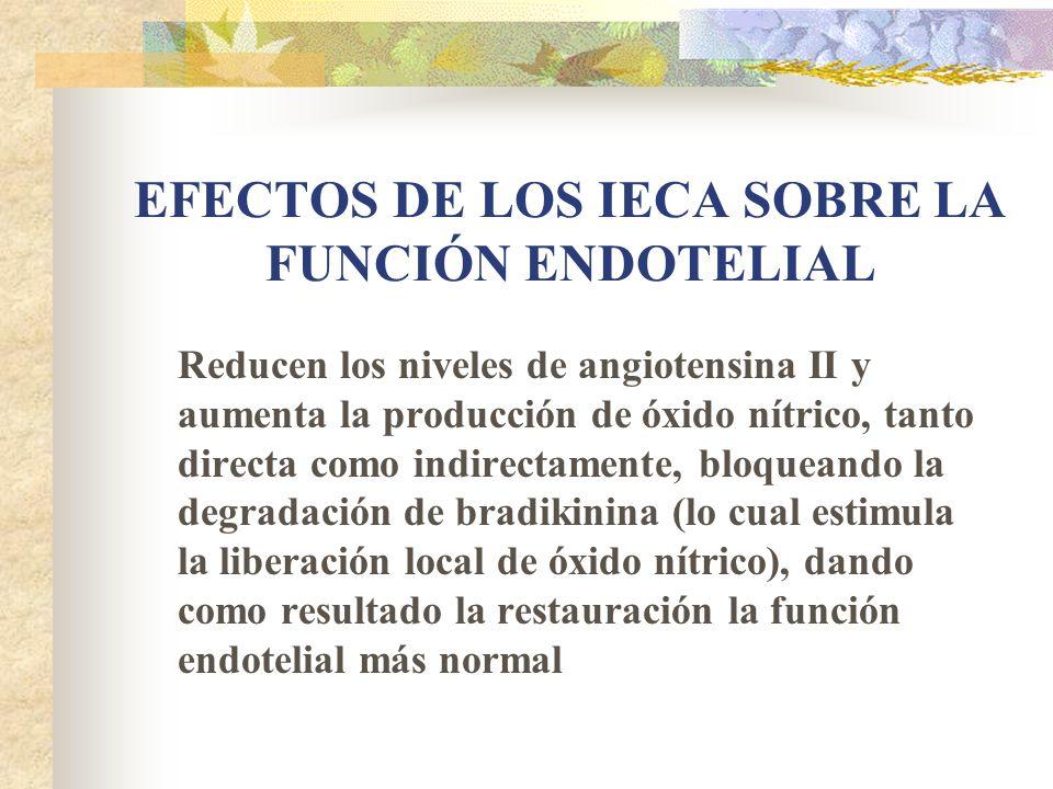 EFECTOS DE LOS IECA SOBRE LA FUNCIÓN ENDOTELIAL Reducen los niveles de angiotensina II y aumenta la producción de óxido nítrico, tanto directa como indirectamente, bloqueando la degradación de bradikinina (lo cual estimula la liberación local de óxido nítrico), dando como resultado la restauración la función endotelial más normal