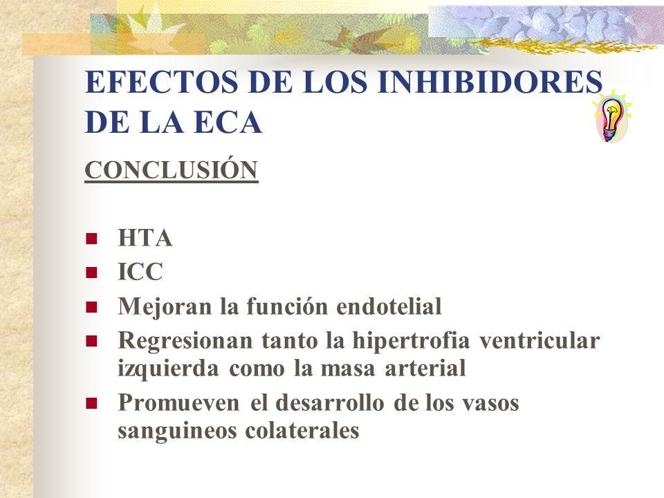 EFECTOS DE LOS INHIBIDORES DE LA ECA CONCLUSIÓN HTA ICC Mejoran la función endotelial Regresionan tanto la hipertrofia ventricular izquierda como la masa arterial Promueven el desarrollo de los vasos sanguineos colaterales
