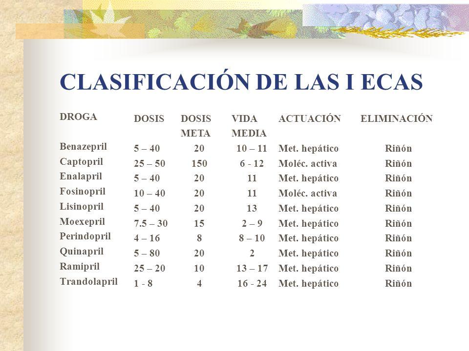 CLASIFICACIÓN DE LAS I ECAS DROGA Benazepril Captopril Enalapril Fosinopril Lisinopril Moexepril Perindopril Quinapril Ramipril Trandolapril DOSIS 5 – 40 25 – 50 5 – 40 10 – 40 5 – 40 7.5 – 30 4 – 16 5 – 80 25 – 20 1 - 8 VIDA MEDIA 10 – 11 6 - 12 11 13 2 – 9 8 – 10 2 13 – 17 16 - 24 ACTUACIÓN Met.