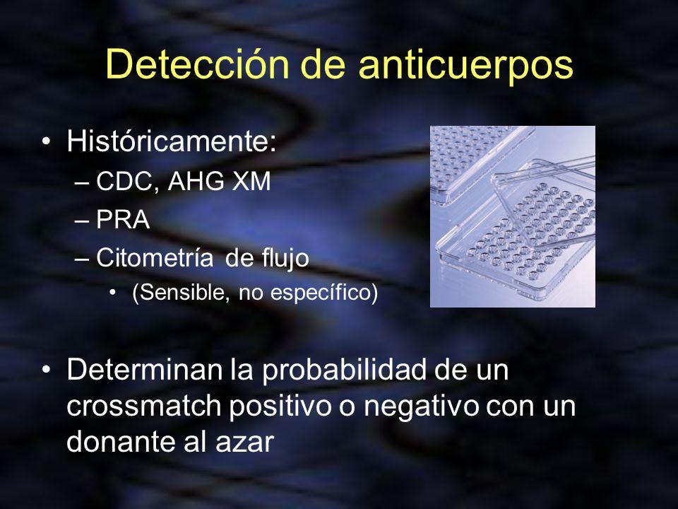 Detección de anticuerpos Históricamente: –CDC, AHG XM –PRA –Citometría de flujo (Sensible, no específico) Determinan la probabilidad de un crossmatch