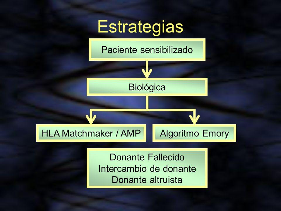 Estrategias Paciente sensibilizado Biológica HLA Matchmaker / AMP Donante Fallecido Intercambio de donante Donante altruista Algoritmo Emory