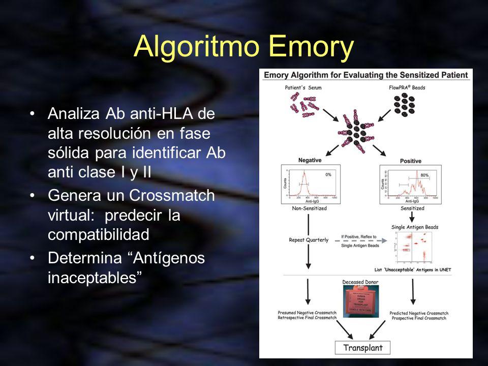 Analiza Ab anti-HLA de alta resolución en fase sólida para identificar Ab anti clase I y II Genera un Crossmatch virtual: predecir la compatibilidad D