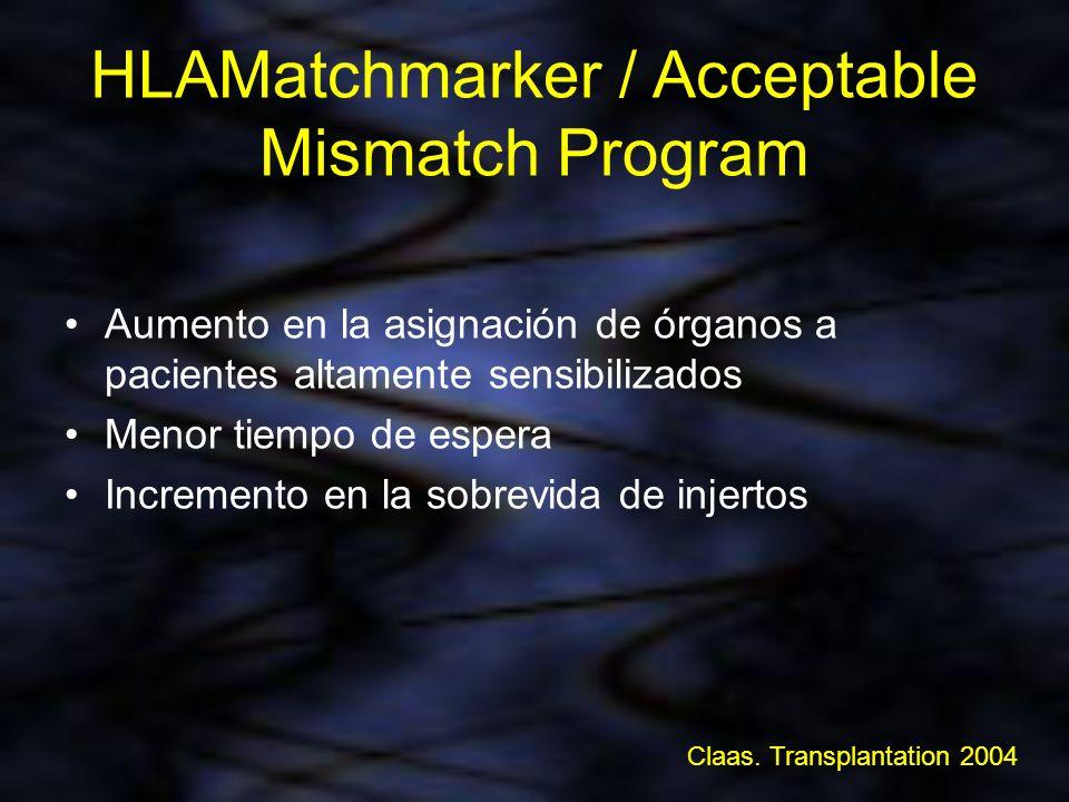 HLAMatchmarker / Acceptable Mismatch Program Aumento en la asignación de órganos a pacientes altamente sensibilizados Menor tiempo de espera Increment