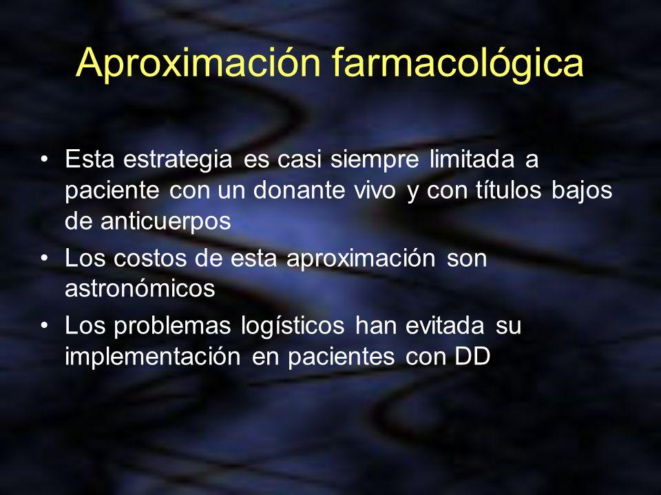 Aproximación farmacológica Esta estrategia es casi siempre limitada a paciente con un donante vivo y con títulos bajos de anticuerpos Los costos de es