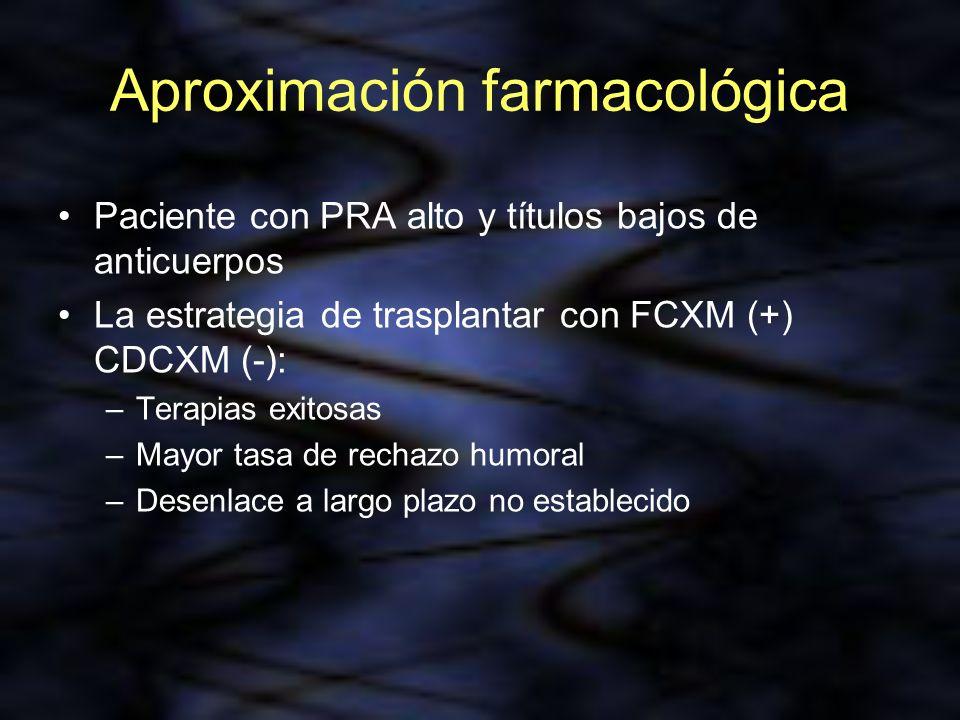Aproximación farmacológica Paciente con PRA alto y títulos bajos de anticuerpos La estrategia de trasplantar con FCXM (+) CDCXM (-): –Terapias exitosa