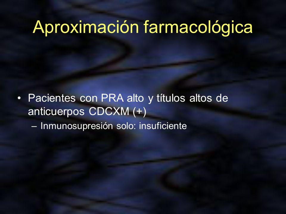 Aproximación farmacológica Pacientes con PRA alto y títulos altos de anticuerpos CDCXM (+) –Inmunosupresión solo: insuficiente
