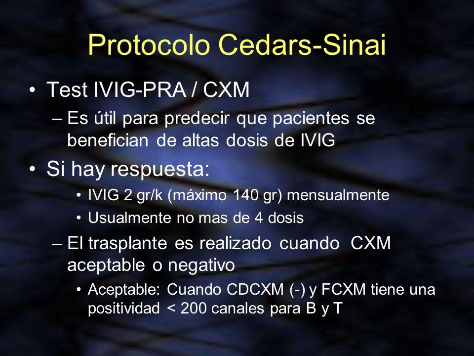 Protocolo Cedars-Sinai Test IVIG-PRA / CXM –Es útil para predecir que pacientes se benefician de altas dosis de IVIG Si hay respuesta: IVIG 2 gr/k (má