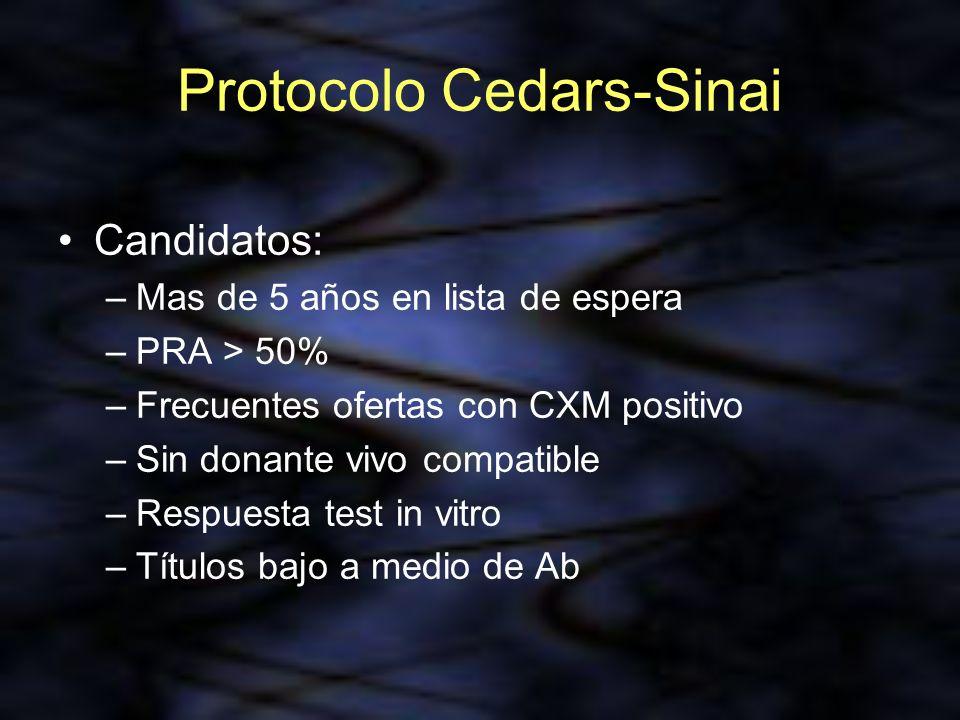 Protocolo Cedars-Sinai Candidatos: –Mas de 5 años en lista de espera –PRA > 50% –Frecuentes ofertas con CXM positivo –Sin donante vivo compatible –Res