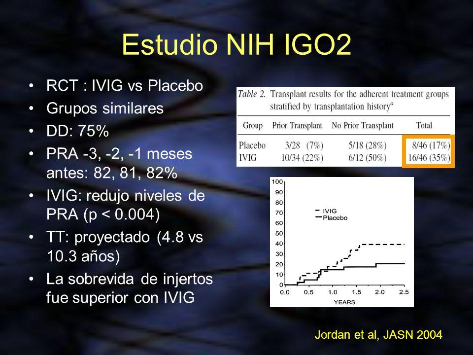 Estudio NIH IGO2 RCT : IVIG vs Placebo Grupos similares DD: 75% PRA -3, -2, -1 meses antes: 82, 81, 82% IVIG: redujo niveles de PRA (p < 0.004) TT: pr