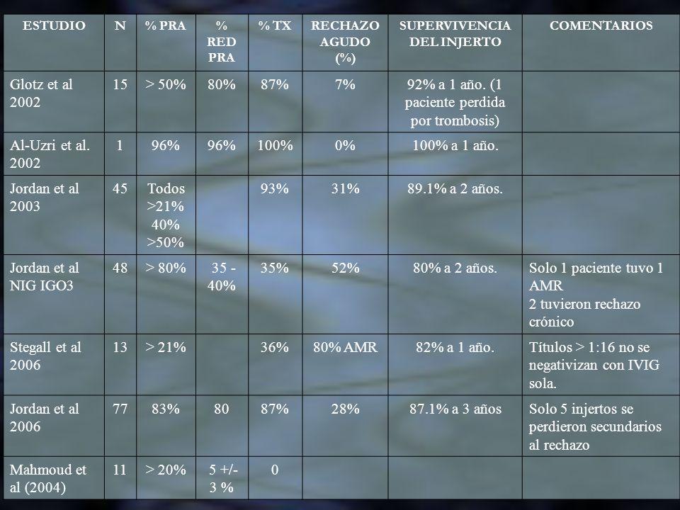 ESTUDION% PRA% RED PRA % TXRECHAZO AGUDO (%) SUPERVIVENCIA DEL INJERTO COMENTARIOS Glotz et al 2002 15> 50%80%87%7%92% a 1 año. (1 paciente perdida po