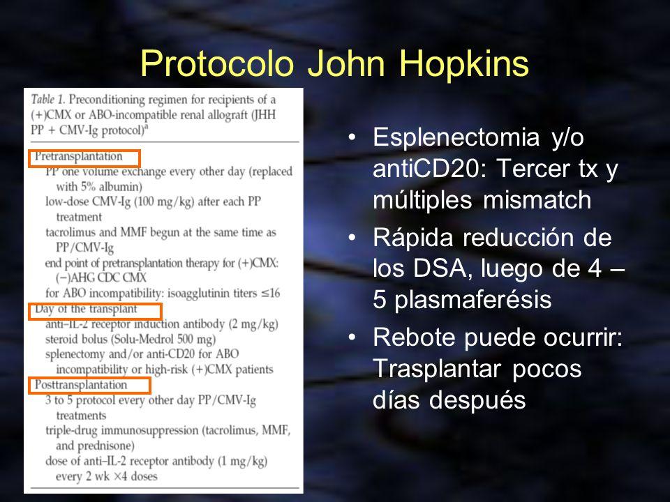 Protocolo John Hopkins Esplenectomia y/o antiCD20: Tercer tx y múltiples mismatch Rápida reducción de los DSA, luego de 4 – 5 plasmaferésis Rebote pue