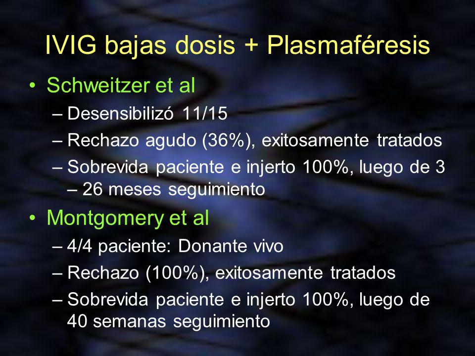 IVIG bajas dosis + Plasmaféresis Schweitzer et al –Desensibilizó 11/15 –Rechazo agudo (36%), exitosamente tratados –Sobrevida paciente e injerto 100%,