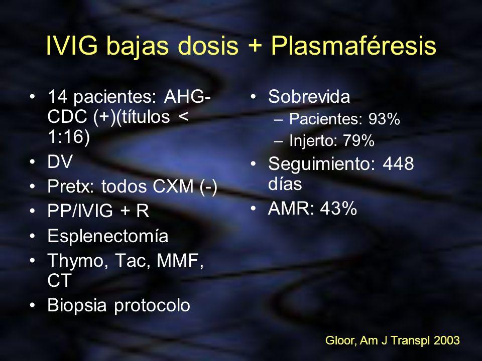 IVIG bajas dosis + Plasmaféresis 14 pacientes: AHG- CDC (+)(títulos < 1:16) DV Pretx: todos CXM (-) PP/IVIG + R Esplenectomía Thymo, Tac, MMF, CT Biop