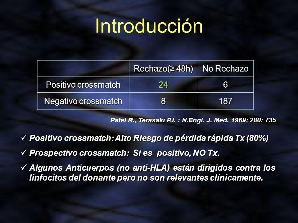 Introducción Rechazo( 48h) No Rechazo Positivo crossmatch 246 Negativo crossmatch 8187 Patel R., Terasaki P.I. : N.Engl. J. Med. 1969; 280: 735 Positi