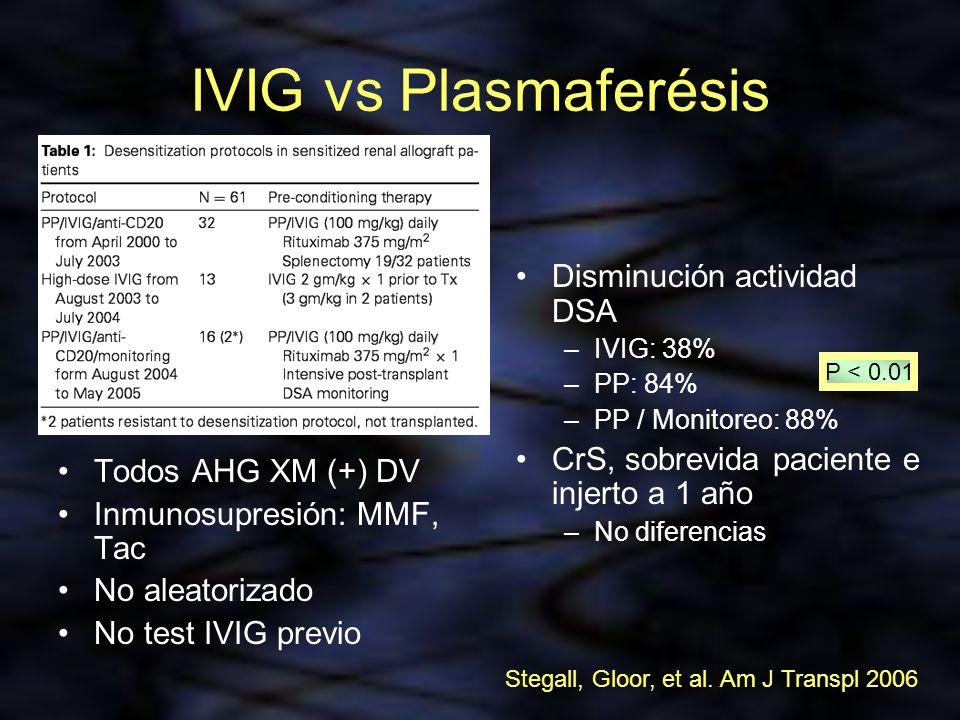 IVIG vs Plasmaferésis Todos AHG XM (+) DV Inmunosupresión: MMF, Tac No aleatorizado No test IVIG previo Disminución actividad DSA –IVIG: 38% –PP: 84%