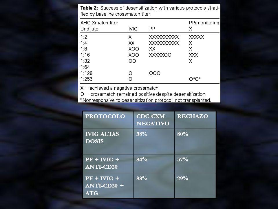 PROTOCOLOCDC-CXM NEGATIVO RECHAZO IVIG ALTAS DOSIS 38%80% PF + IVIG + ANTI-CD20 84%37% PF + IVIG + ANTI-CD20 + ATG 88%29%