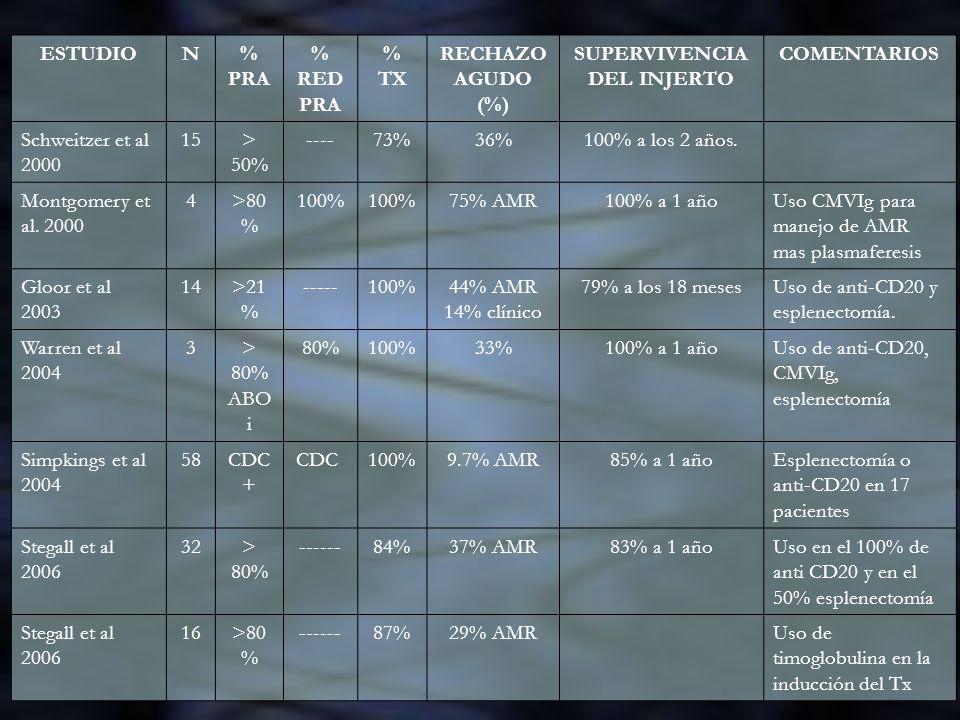 ESTUDION% PRA % RED PRA % TX RECHAZO AGUDO (%) SUPERVIVENCIA DEL INJERTO COMENTARIOS Schweitzer et al 2000 15> 50% ----73%36%100% a los 2 años. Montgo