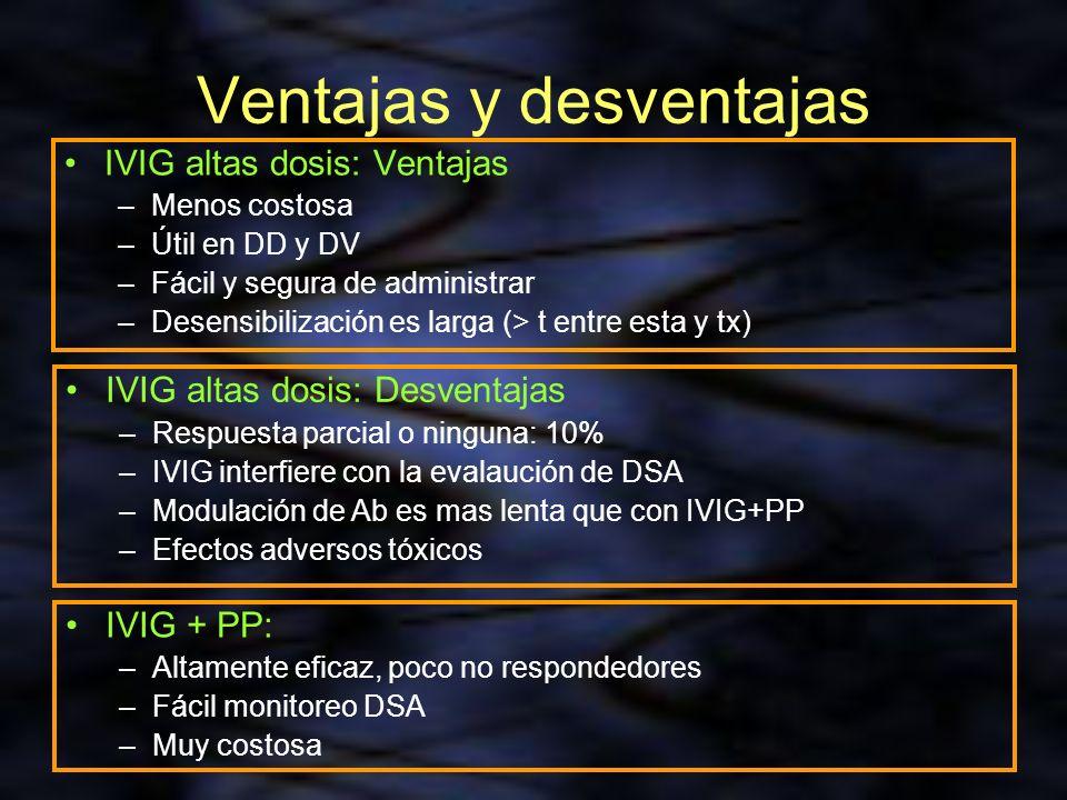 Ventajas y desventajas IVIG altas dosis: Ventajas –Menos costosa –Útil en DD y DV –Fácil y segura de administrar –Desensibilización es larga (> t entr