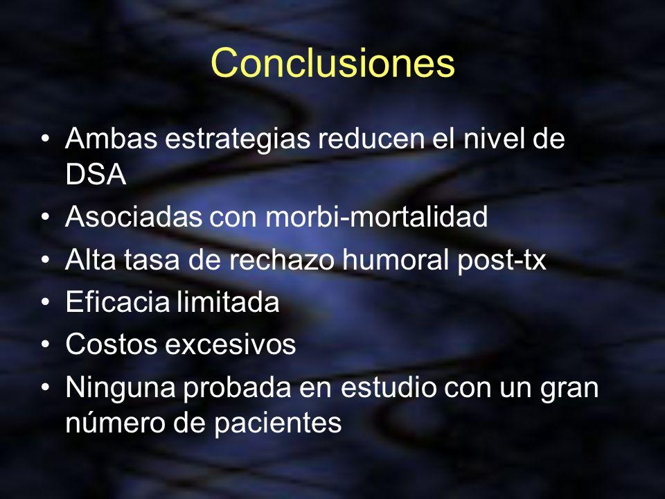 Conclusiones Ambas estrategias reducen el nivel de DSA Asociadas con morbi-mortalidad Alta tasa de rechazo humoral post-tx Eficacia limitada Costos ex
