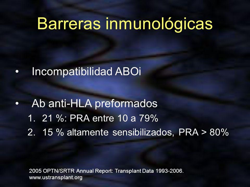 Barreras inmunológicas Incompatibilidad ABOi Ab anti-HLA preformados 1.21 %: PRA entre 10 a 79% 2.15 % altamente sensibilizados, PRA > 80% 2005 OPTN/S