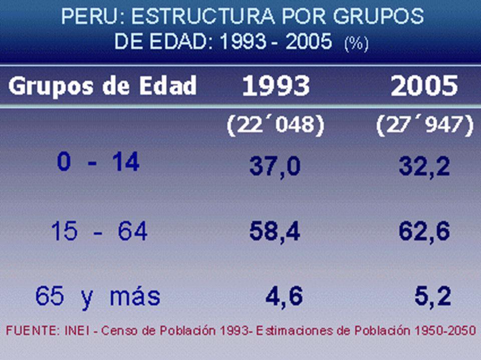 PACIENTE GERIÁTRICO Cumple tres o más requisitos: Edad > 75 años.