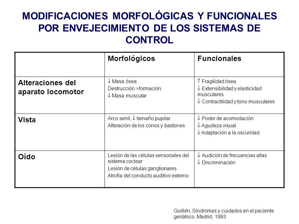 MODIFICACIONES MORFOLÓGICAS Y FUNCIONALES POR ENVEJECIMIENTO DE LOS SISTEMAS DE CONTROL MorfológicosFuncionales Alteraciones del aparato locomotor Mas