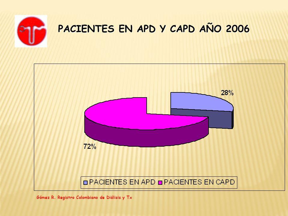 PACIENTES EN APD Y CAPD AÑO 2006 Gómez R. Registro Colombiano de Diálisis y Tx